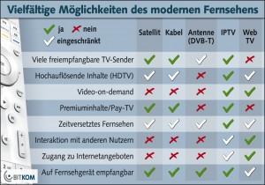 fernsehen_download