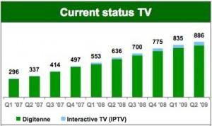 KPN_TVsubscribers