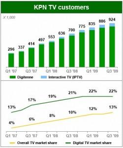KPN_digiTV-customers