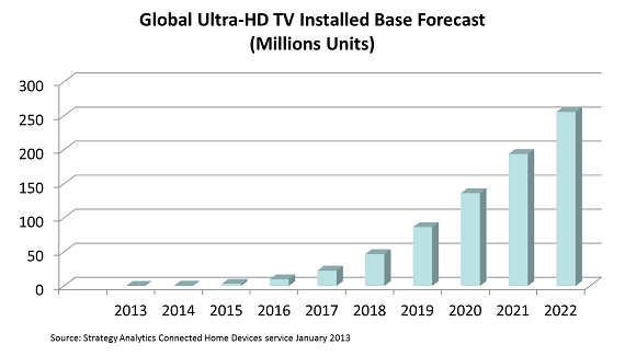 UHD Forecast (January 2013)