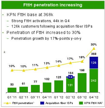 KPN FTTH homes 2012