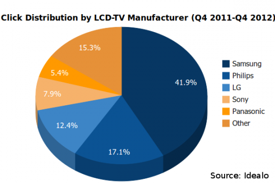 Manufacturer-Click-Distribution-Pie-Chart