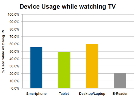 device-usage-npd-chart