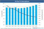 US pay TV revenue