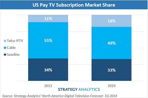 "the worldwide iptv subscriber market 1q Global wireless phone chargers market growth and forecast report up to 2019: radiant insights  radiantinsightscom includes new market research report on ""global wireless phone chargers."