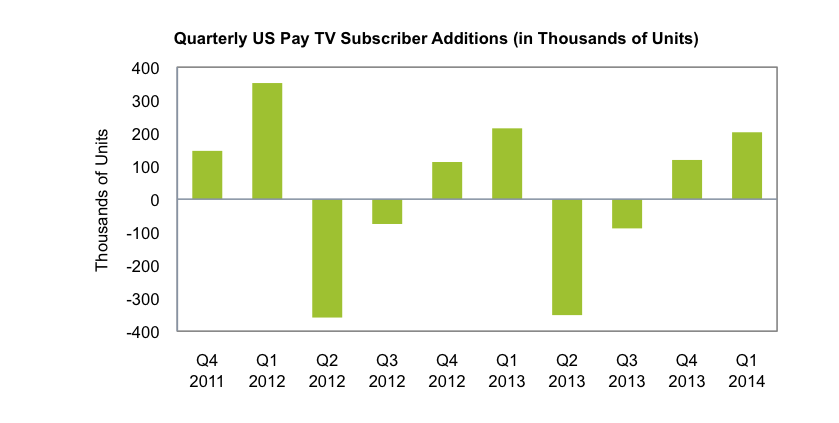 US-Pay-TV-additions.png