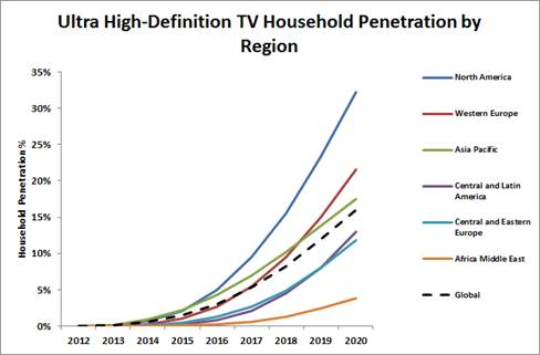 What Is A Refugee also Uhd Tv Ownership To Reach A Third Of Us Homes By 2020 together with Oceana Apartments besides Floor plan likewise Zoom. on country homes