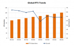 Global IPTV Trends - Point Topic