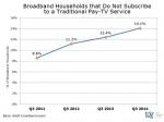 US broadband homes with no pay TV