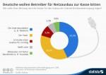 infografik_2848_Deutsche_wollen_Betreiber_fuer_Netzausbau_zur_Kasse_bitten_n