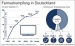 25 Jahre Satellitenfernsehen in Deutschland