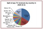 Pay TV revenues Africa
