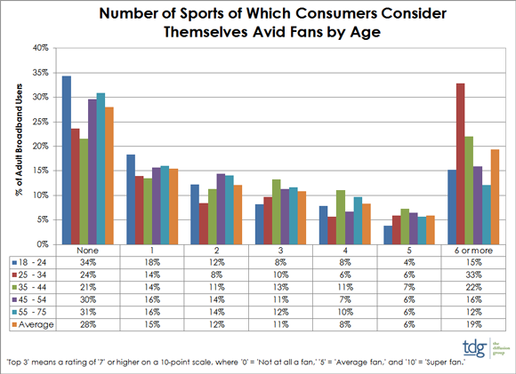 Online sports viewer growth (TDG research)