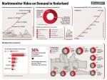 Dutch premium VOD usage grows to 36%