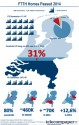 Dutch FTTH network penetration reaches 31%