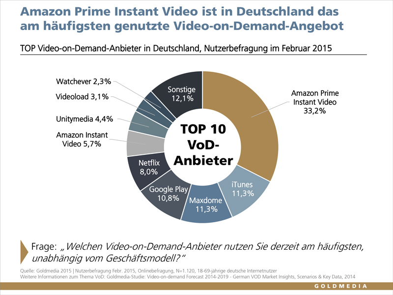 Amazon Prime Instant Video Leads German Vod Market