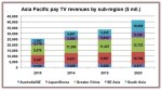 Asia Pacific pay-TV revenues to climb by $10bn