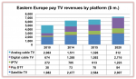 Eastern Europe Pay TV revenues