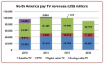 Pay TV revenues to fall by $12 billion in North America
