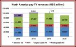 North America pay TV revenues