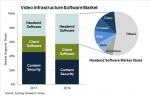 Video infrastructure software spending shifting to headend