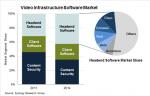 Video Infrastructure Software market