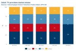 Combined Ziggo has 54% of Dutch TV market