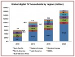 Asia Pacific drives global digital TV growth