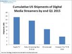 Fire TV top of US media streamer market