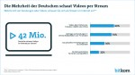 Video streaming on the rise in Germany