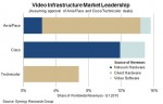 Arris set to lead video infrastructure market