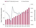 Linear TV advertising set to continue to grow