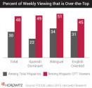 US Hispanics discover OTT services