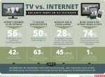 Over a quarter of Germans use paid-for VOD