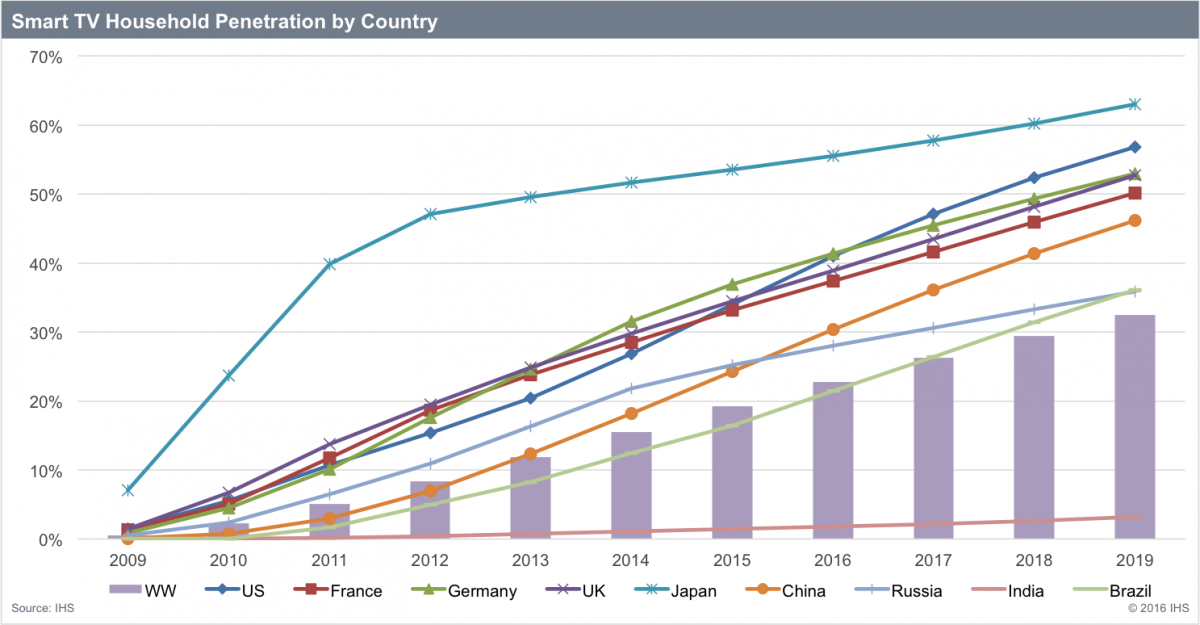 smart-TV-penetration-by-country