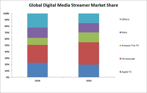 Global_streamers_market