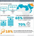 IHS: Pay-TV booms in Middle East