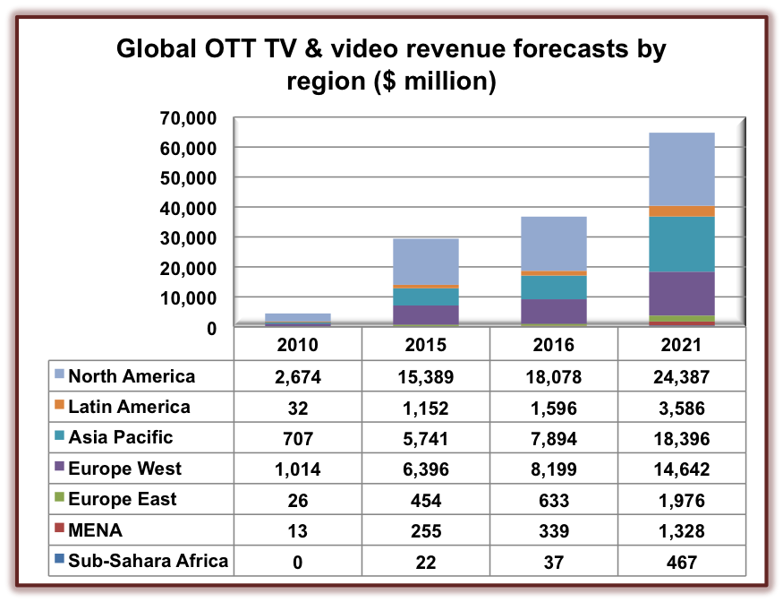 GlobalOTT&Videorevenue