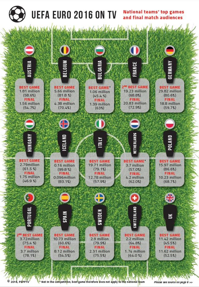 UEFA Euro 2016 on TV graphic 1