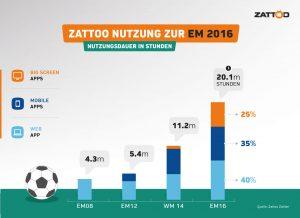 Zattoo-PR-GER-160712-EM_2016_Infografik_Nutzung-in-h