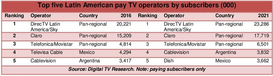 LatAm Pay TV Operator Forecasts 2016