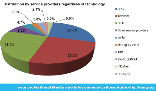 Pay-TV-subscriber-market-shares-Hungary-2Q-2016