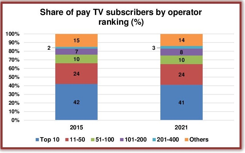 global-pay-tv-operator shares