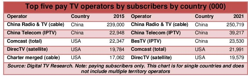 global-pay-tv-operator-forecasts-2016-pr-page-002-1