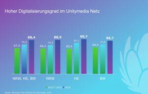 PM_Unitymedia_Digitalisierungstrend_ Unitymedia_Netz_05092016