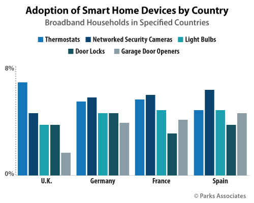 adoption-smart-home-country