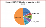 MEA SVOD subscriptions to climb fivefold