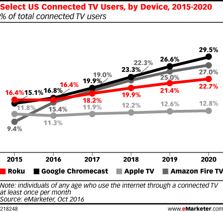 Amazon Fire Is Fastest Growing Connected Tv Device In The Us