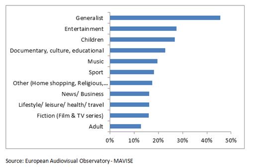 dtt-channels-by-genre
