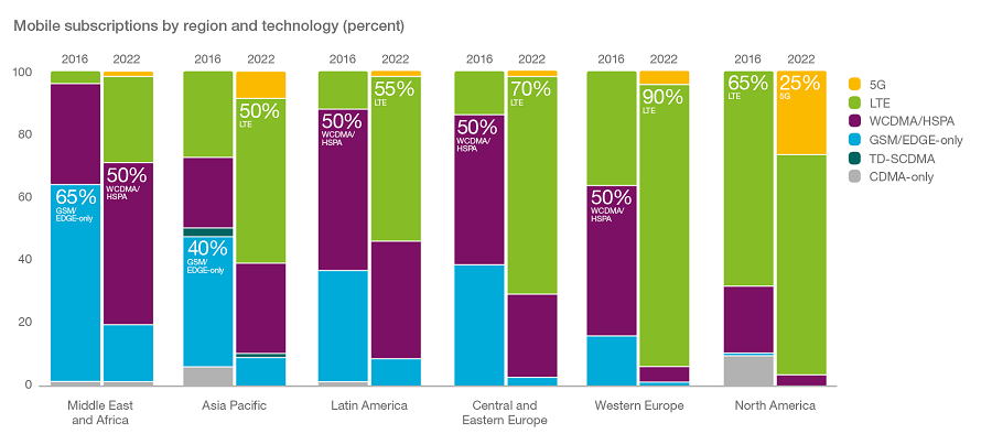 mobile_subs_by_region_and_technology